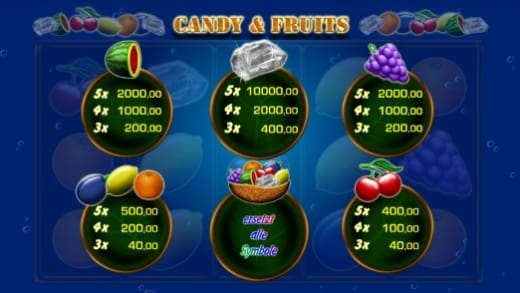Candy & Fruits Gewinntabelle