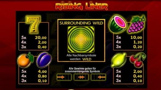 Rising Liner Gewinntabelle