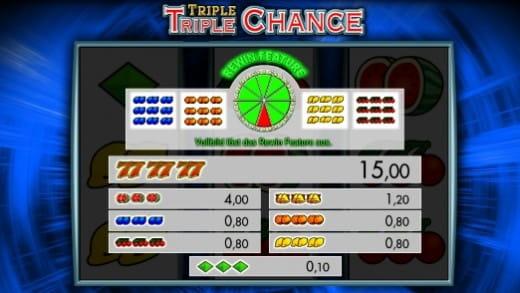 Triple Triple Chance Gewinntabelle